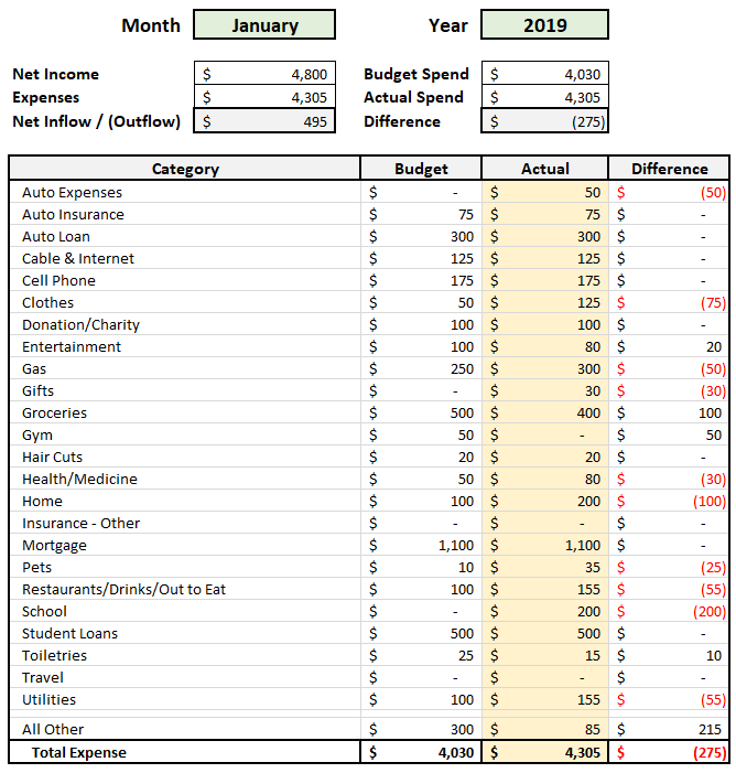 Automated Budget Spreadsheet in Excel - Summary of Month