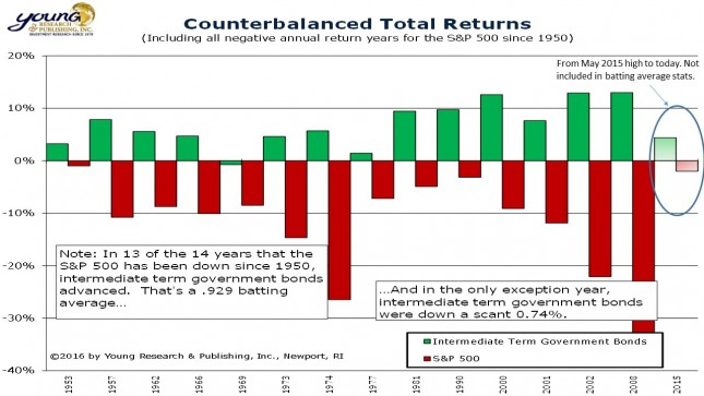 slide1_counterbalanced-total-returns_06-02-16-645x363