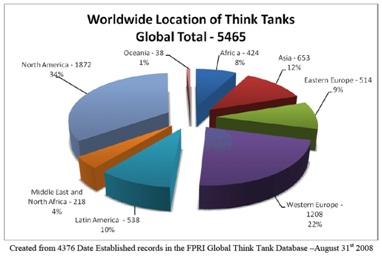 western-think-tanks