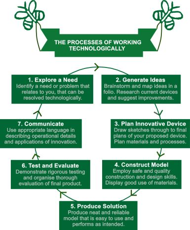 Working Technologically Secondary
