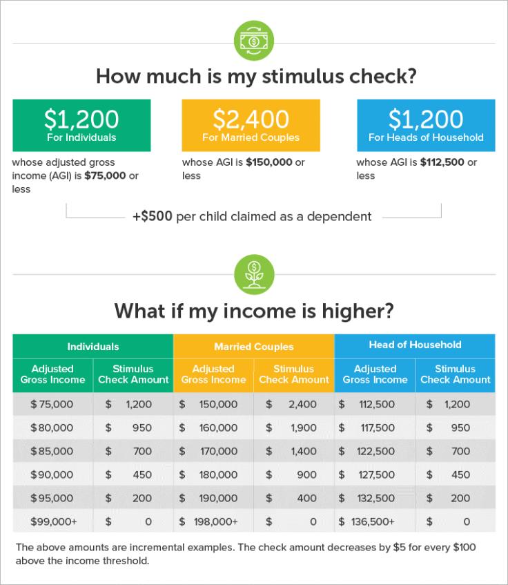 stimulus check phaseouts