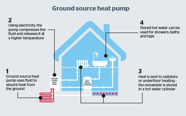 Your Back Yard CIC » Ground Source Heat Pumps Kensa Heat Pump Wiring Diagram on