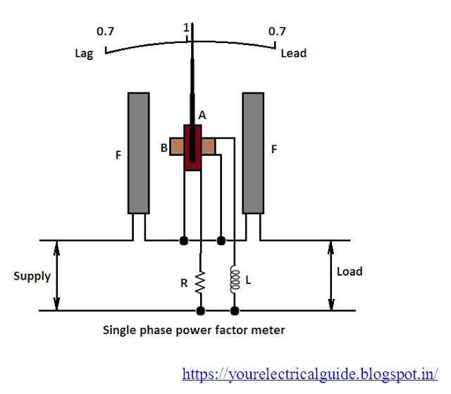 power factor meter  your electrical guide