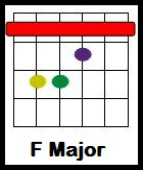 wake me up chords