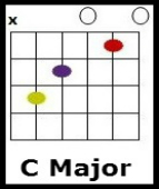 country roads chords
