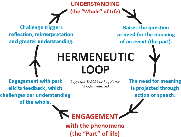 relationship between phenomenology and hermeneutics exegesis