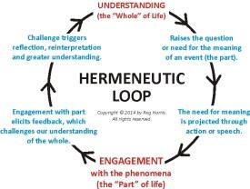 The Hermeneutic Loop - Small