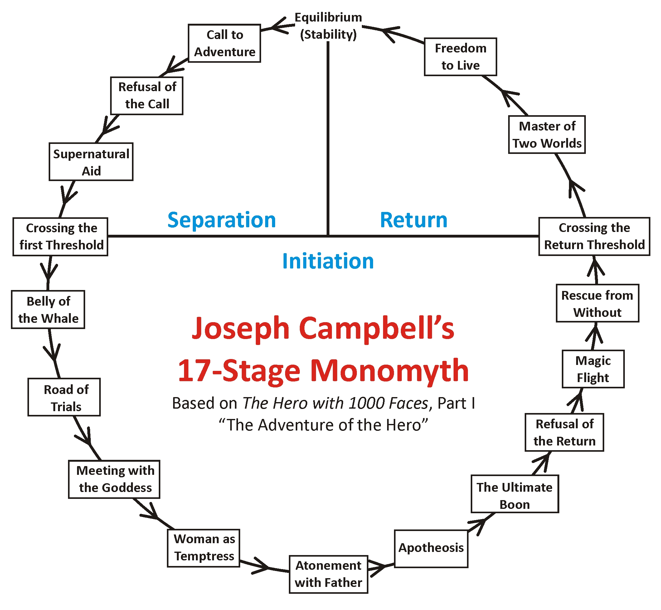 Rethinking Campbell Exploring The Stages In Joseph