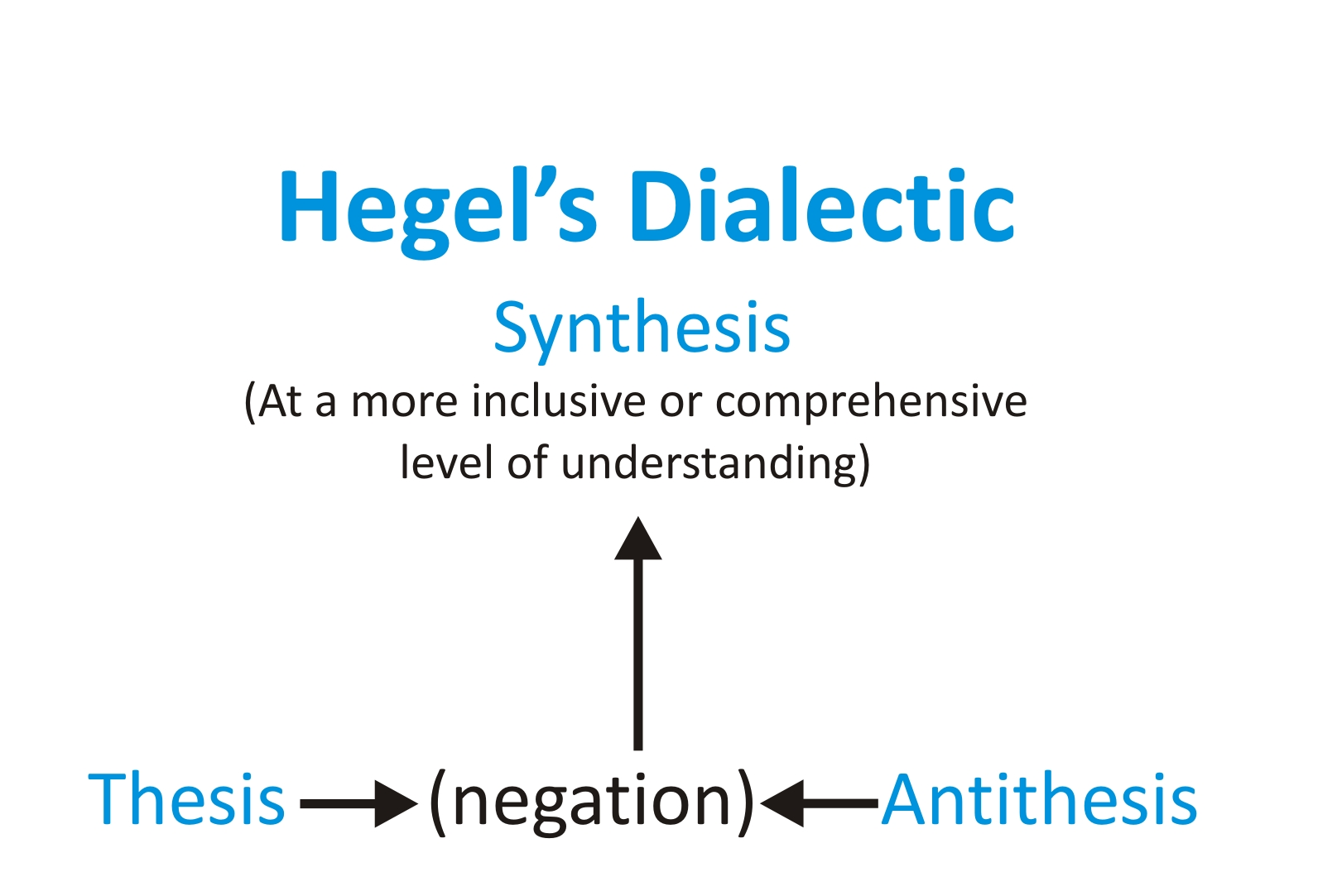 dialectical reasoning thesis antithesis synthesis S dialectic hegel's dialectic a system of logic proceeding from thesis to antithesis to synthesis dialectic - any formal system of reasoning that.