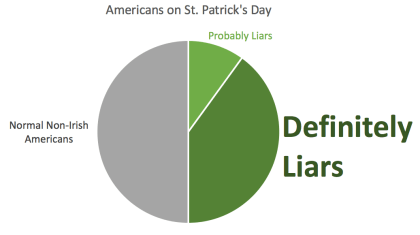 Chart of liars on St Patrick's Day