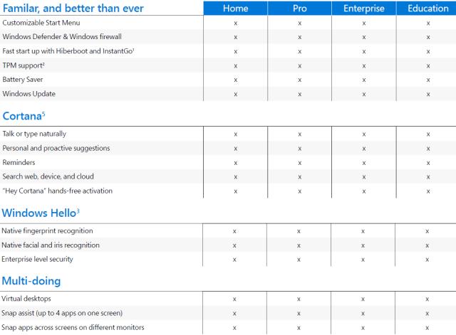 Windows 10 Versione Compare_1