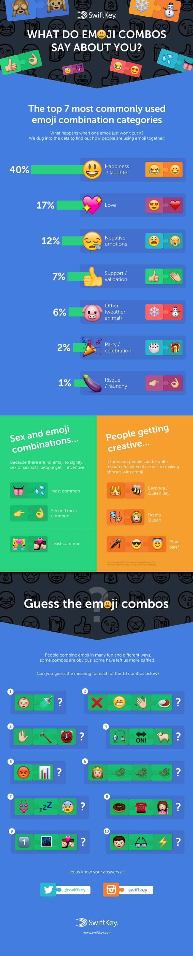 SwiftKey-infografica-emoji
