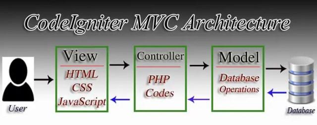 CodeIgniter MVC Architecture