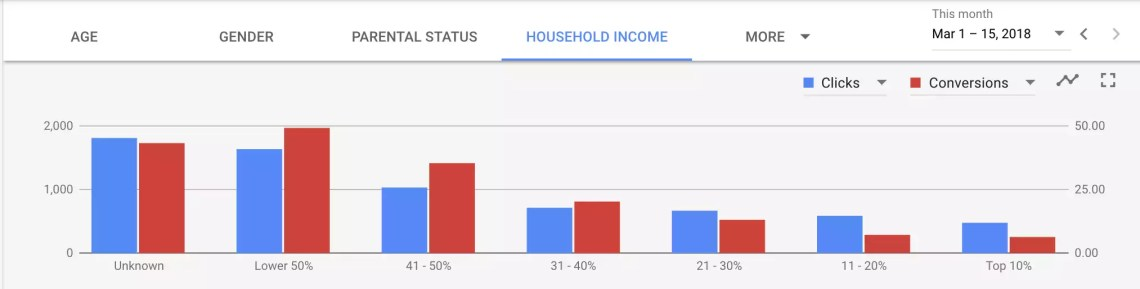 Household income report adwords