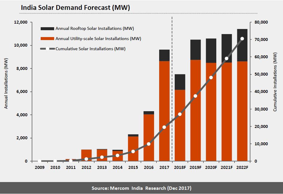 india solar forecast by Mercom