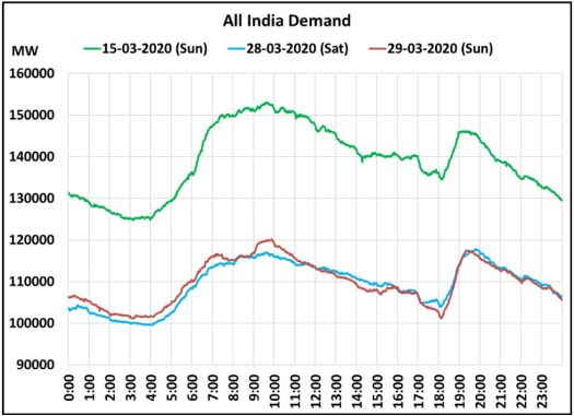 corona india eletric demand curve