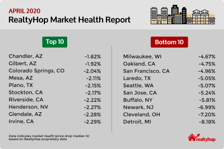 market-report-for-27-april-2020