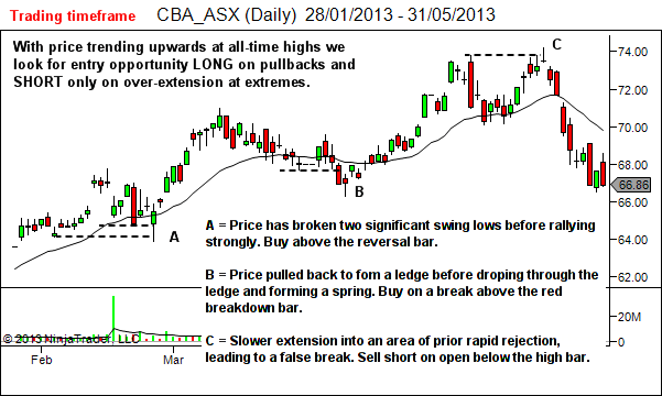 The trap entry concept is valid in all markets and all timeframes
