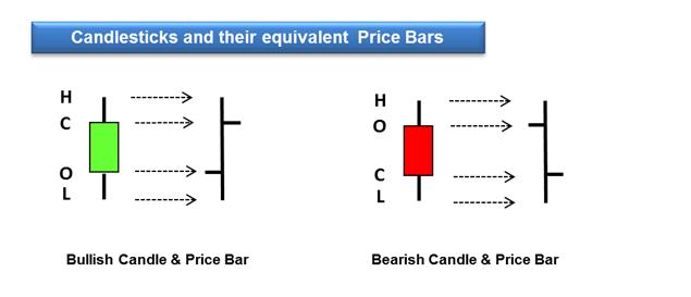 candlesticks equal price bars