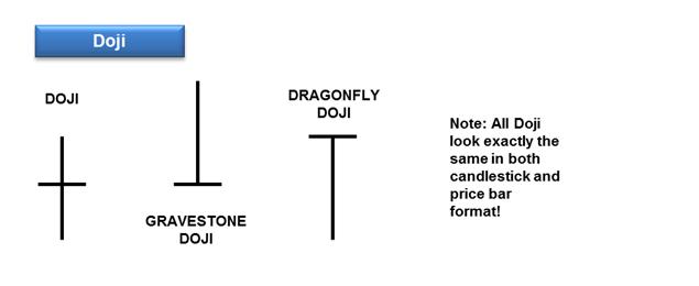 doji reversal pattern