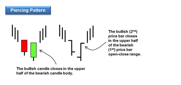 piercing pattern reversal pattern