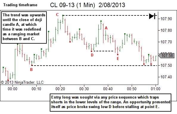 trading the edges - trading timeframes
