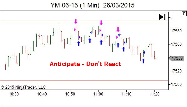 Anticipate - Don't React