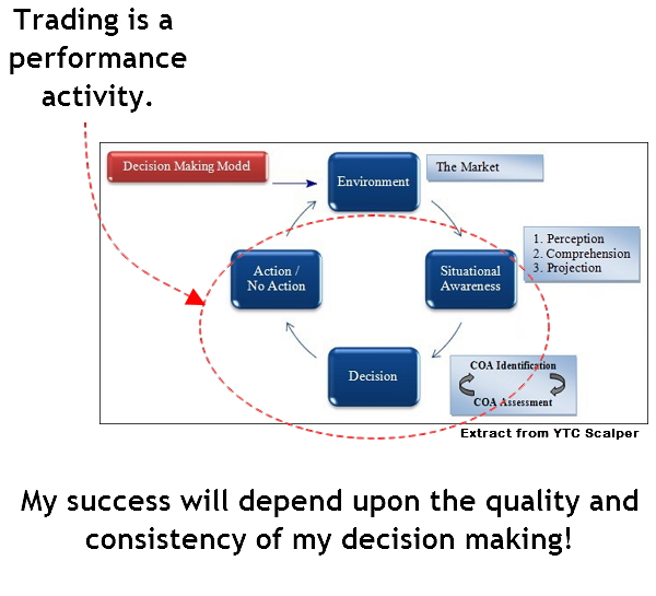 Trading is a performance activity. Trading is a decision making activity.