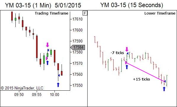 Context can also involve time - the trade outcome
