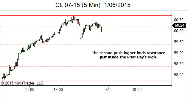Day After Trend Day- Second Swing Finds Resistance