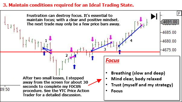 3. Maintain conditions required for an Ideal Trading State.