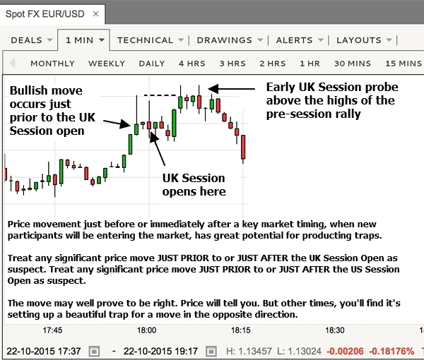 Newbies fail to consider WHEN a trade is occurring.