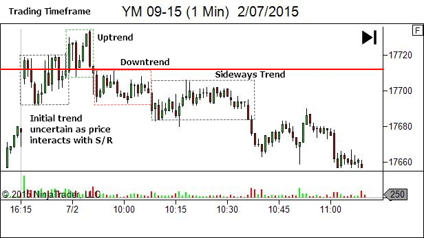 trading timeframe trend structure