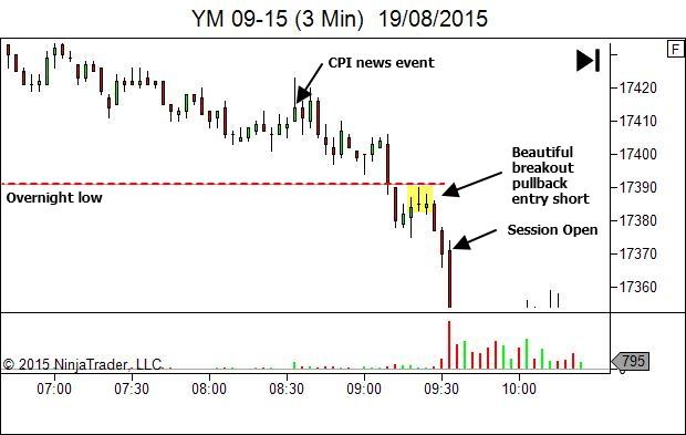 50 tick winner - trading timeframe entry