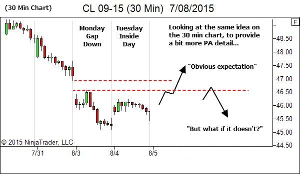 30 Min Chart - Context