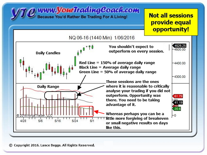 Not all trading sessions provide equal opportunity