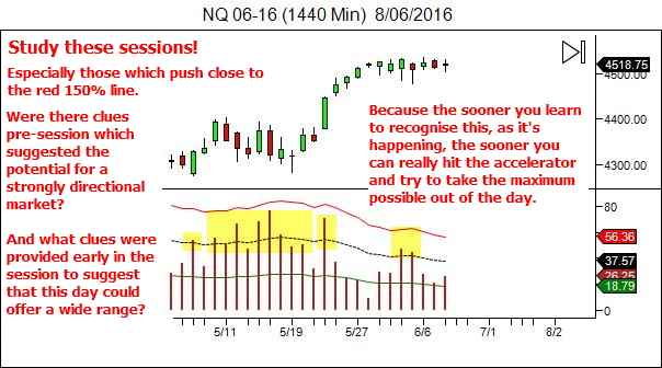 Study wide range markets - learn to recognise them early - and adapt