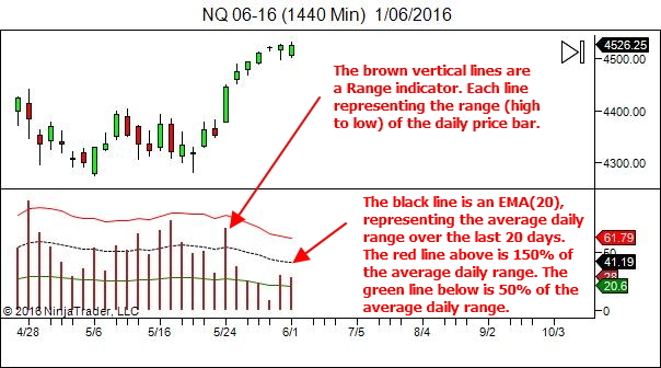 The daily chart overlay
