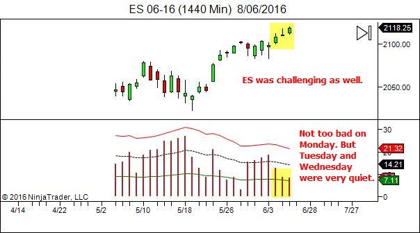 ES - low daily ranges so far this week