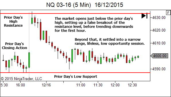Higher Timeframe showing the opening hour trend