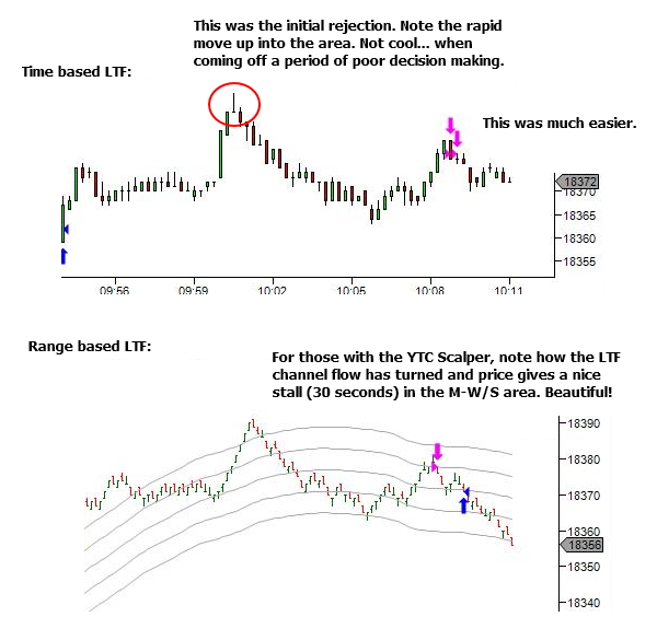 The lower timeframe view