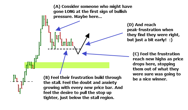 Opportunity exists where you find frustrated traders