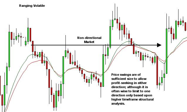 market environment - ranging volatile