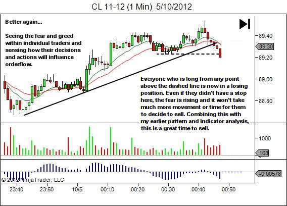 from amateur to professional technical analysis
