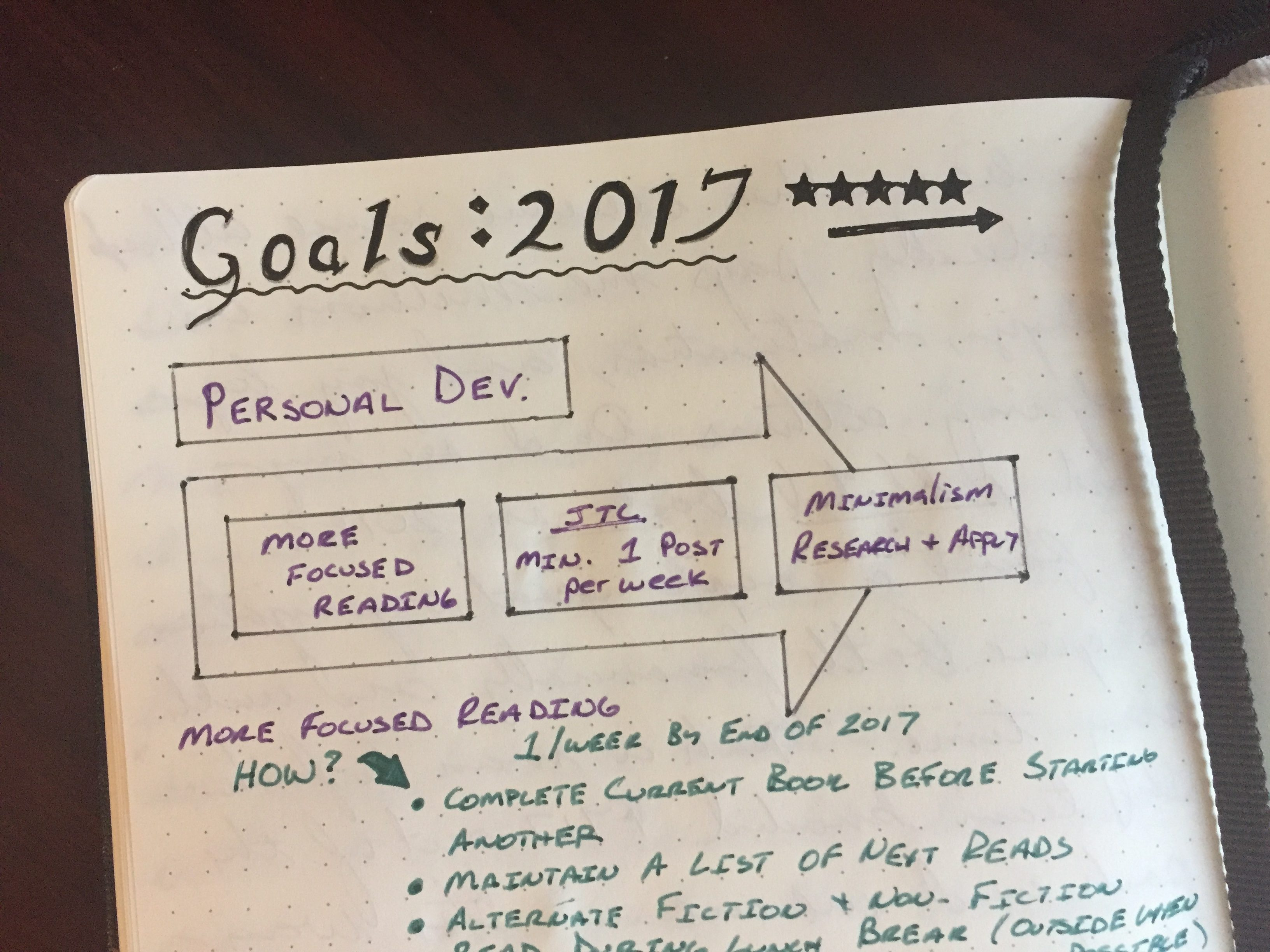 The Journey Ahead Goal Setting A Journey To Convergence