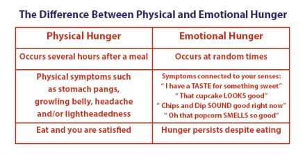 Image result for physical hunger