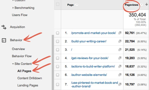 Google Analytics All Pages | YourWriterPlatform.com