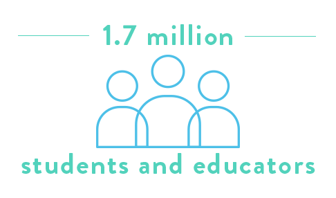 YF has worked with 1.7 million students and educators