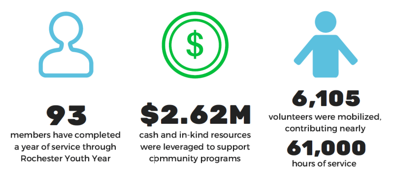 93 members served. $2.62M resources leveraged. Over 6K volunteers mobilized.