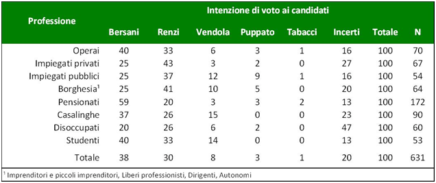 https://i1.wp.com/www.youtrend.it/wp-content/uploads/2012/11/intenzioni-di-voto-divise-per-occupazione-Cise.png